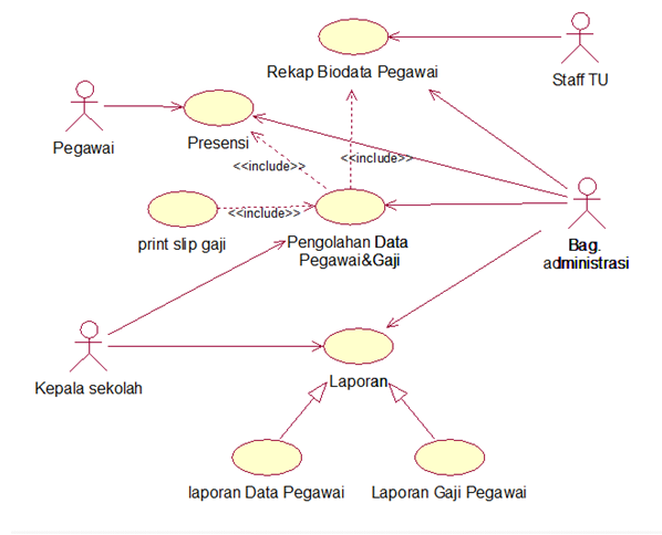 Rahmat Sadchalis Contoh Pembuatan Use Case Diagram